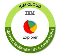 IBM Cloud Service Management & Operations